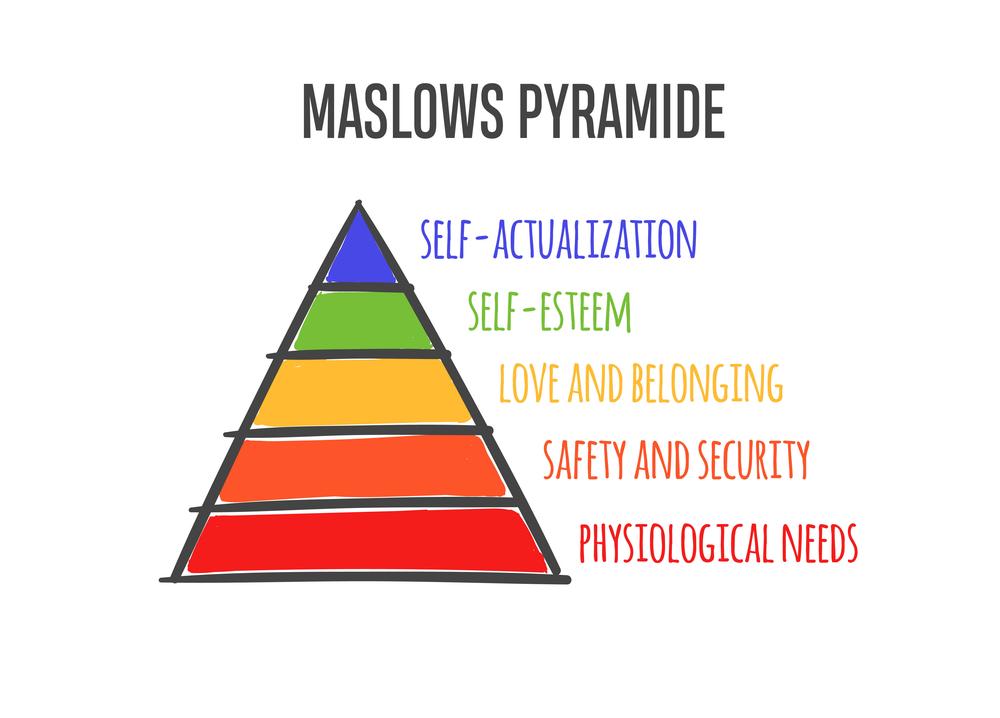 Motivação no Trabalho: Pirâmide de Maslow