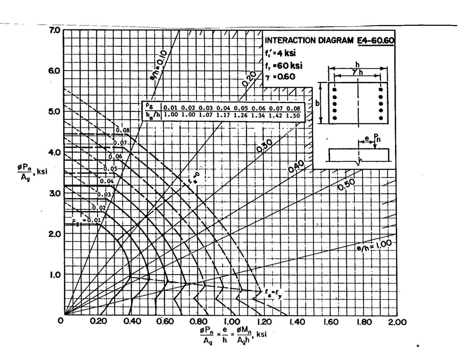 column interaction diagrams g 0 4 concrete column interaction diagram rectangular