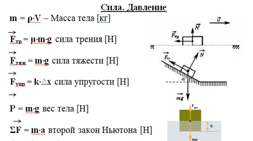 Таблица формул по физике 7-9 класс