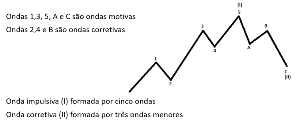 Exemplo de Ondas de Elliott com ondas motivas e ondas corretivas
