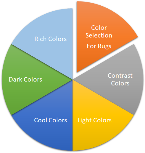Rugs Colour Graph