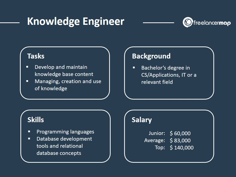 Knowledge Engineer - Role Overview