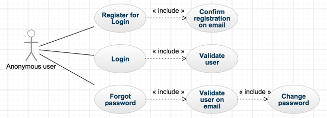 Anonymous user case diagram