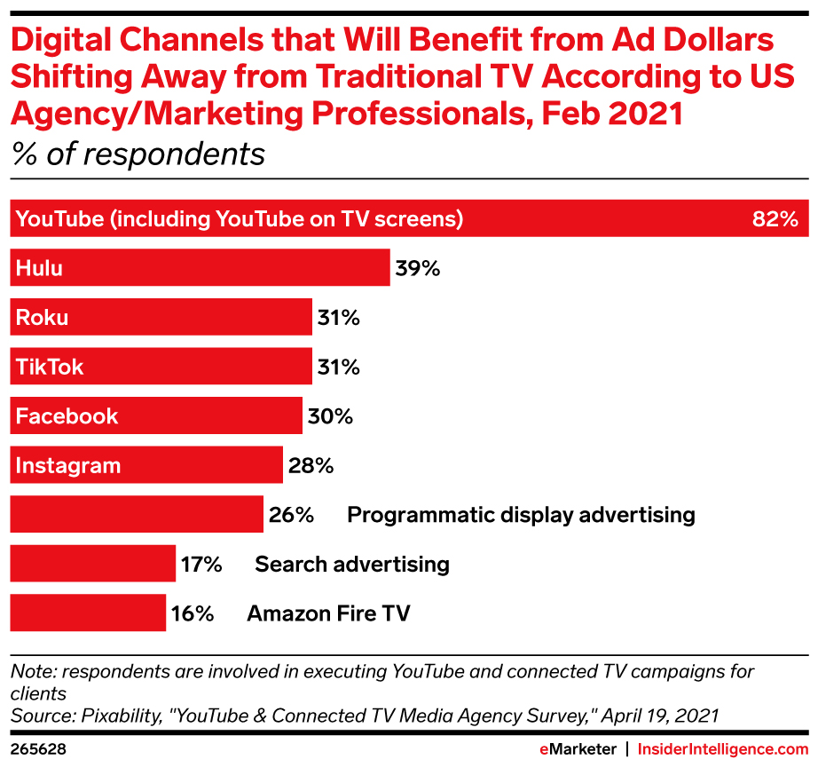 digital channels that will benefit from ad dollars shifting away from tv grin influencer marketing youtube