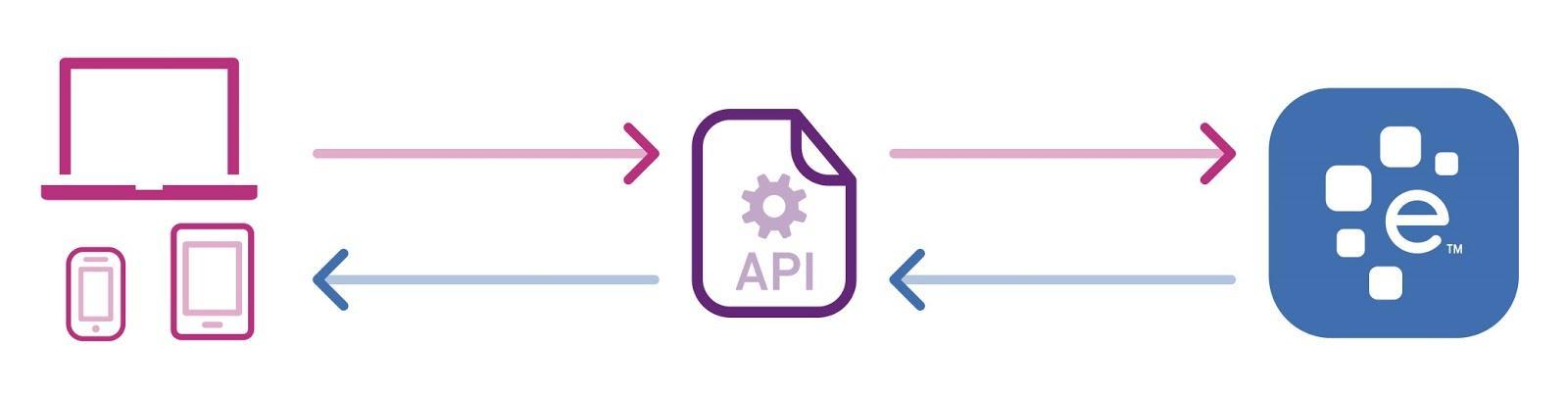 Use of API