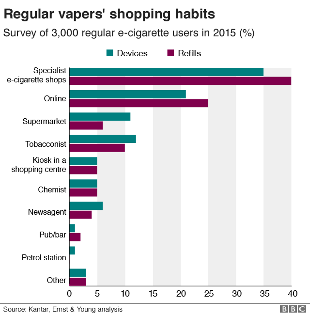 Chart showing the main locations where regular vapers purchase e-cigarettes and refills