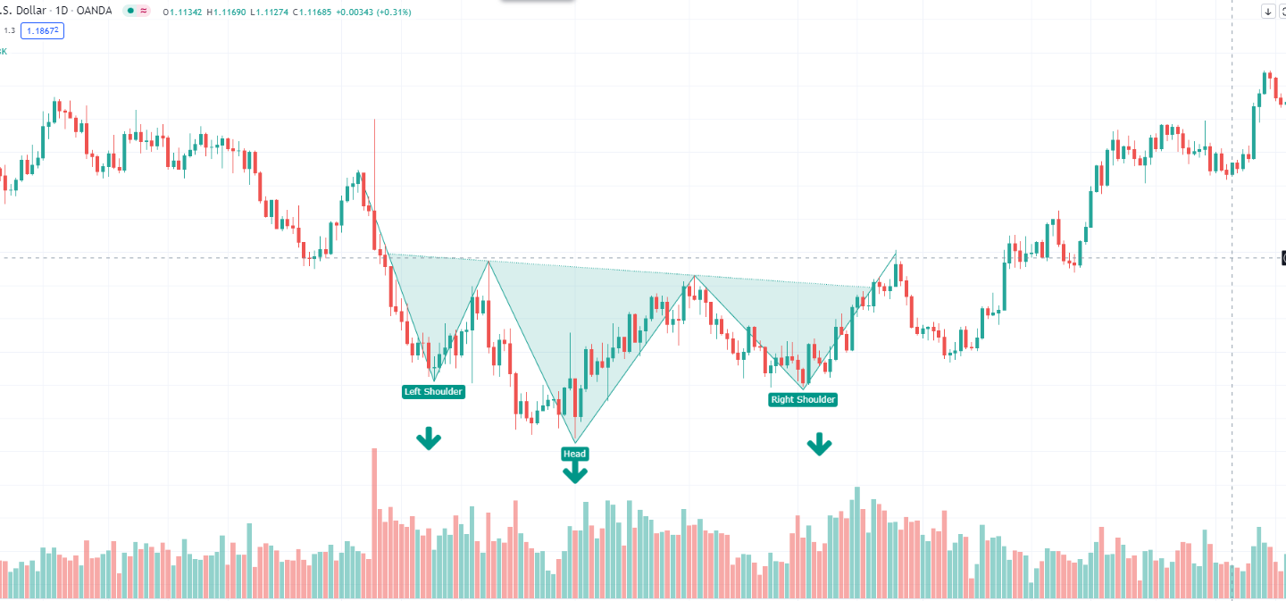 Head And Shoulders Pattern chart