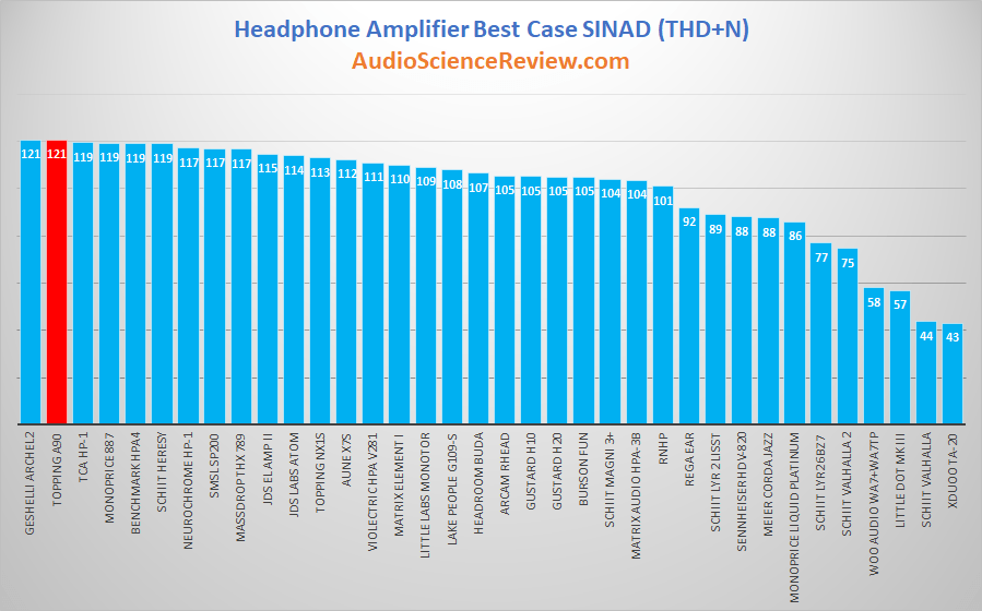 best balanced headphone amplifier review measurements 2020.png