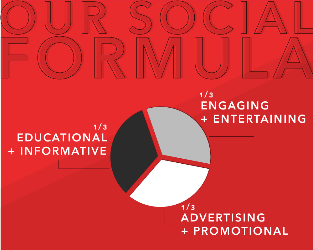 Our Social Media Content rule: 1/3 educational + informative, 1/3 engaging + entertainment, 1/3 advertising + promotional.