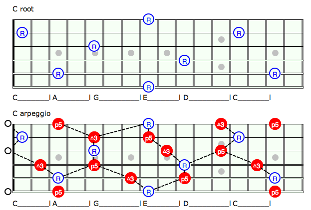 Use These 5 Chords Only 5 To Unlock Your Entire Guitar Neck