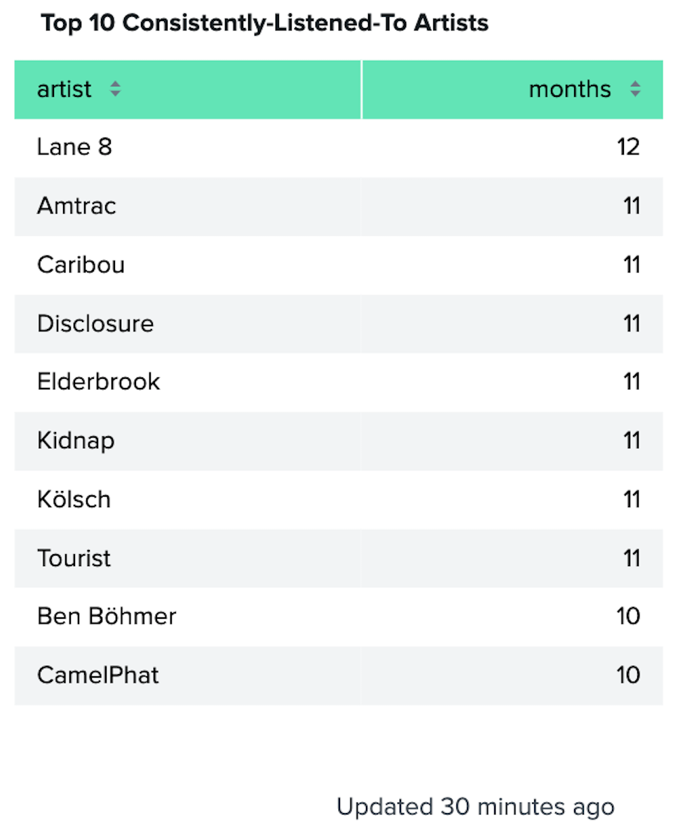 Screenshot of a table showing top 10 consistently listened to artists, with Lane 8 being listened to at least once in all 12 months of 2020, Amtrac 11 months, Caribou 11 months, Disclosure 11 months, Elderbrook 11 months, Kidnap 11 months, Kölsch 11 months, Tourist 11 months, Ben Böhmer 10 months, and CamelPhat for 10 months.