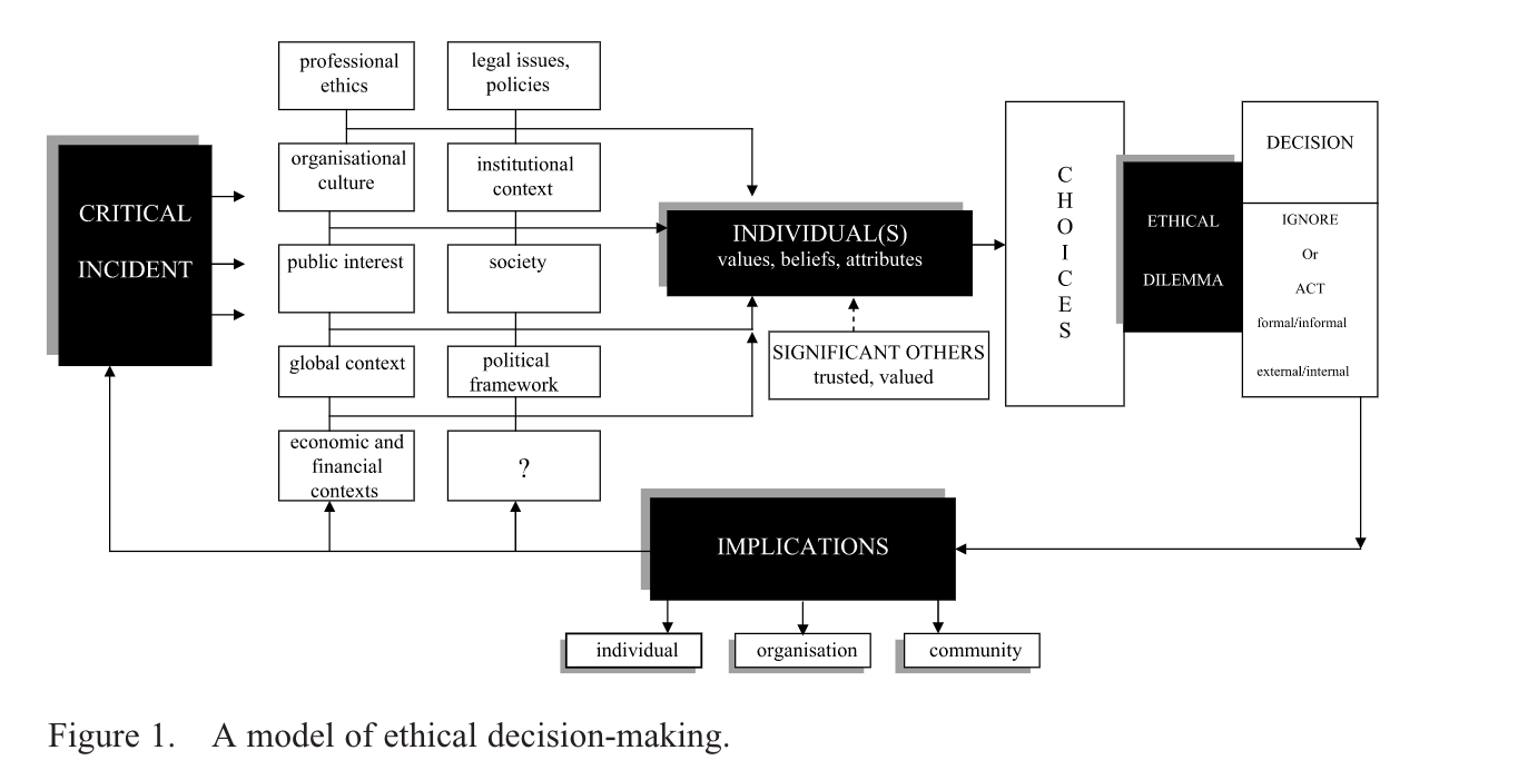 Image result for Ethical Decision-Making Model Ehrich