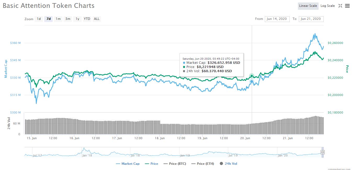 Gráfica del precio de BAT en la última semana, donde se muestra el aumento del 5,25% que ha presentado desde el inicio de estas actividades de transferencia masiva por parte de las ballenas crypto. Fuente: CoinMarketCap