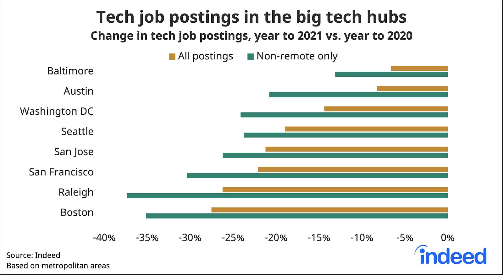 Bar graph showing tech job postings in the big tech hubs