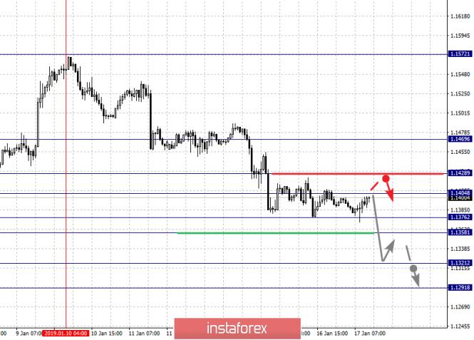 InstaForex Analytics: Análisis fractal de los principales pares de divisas para el 17 de enero