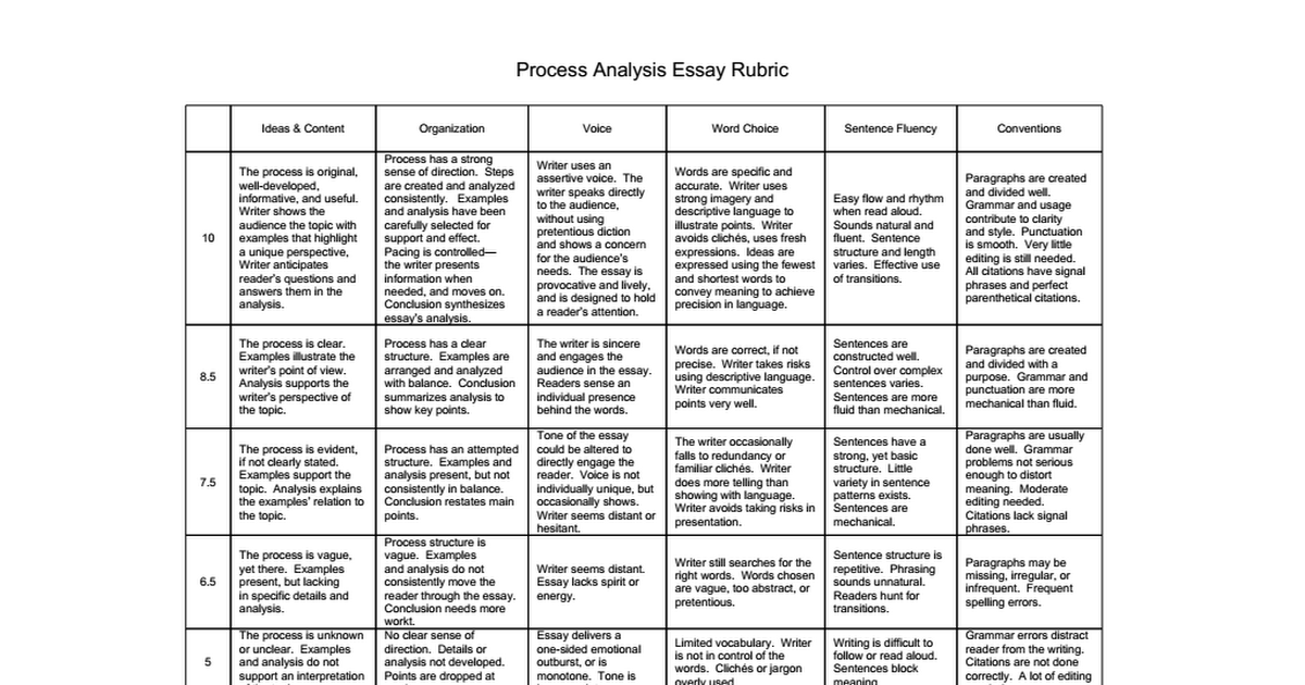 rubric for personal essay writing Explores the subject in personal and general reflections is limited to flimsy generalizations uses only simple, obvious statements writing strategies - using specific, concrete details.