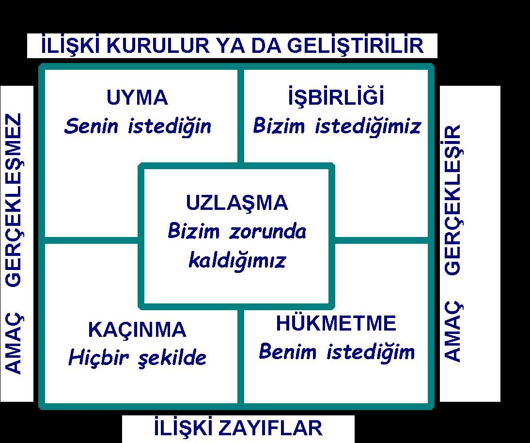 Is Hayatinda Catisma Kulturu - catisma yonetimi stratejileri