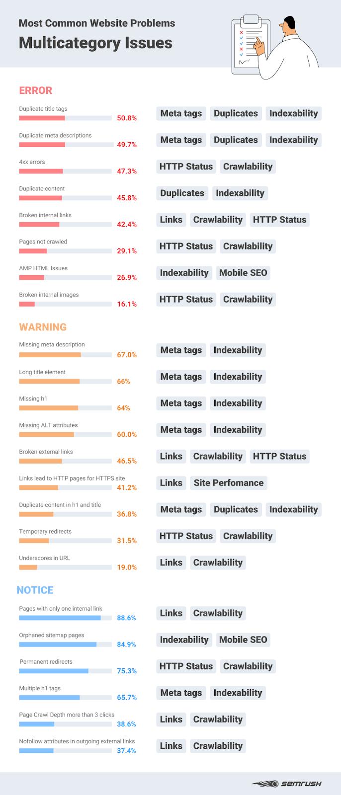 сводная инфографика по основным SEO-ошибкам на сайте
