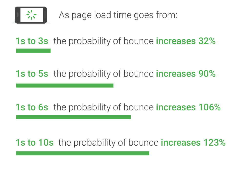 26 bounce rate probability google