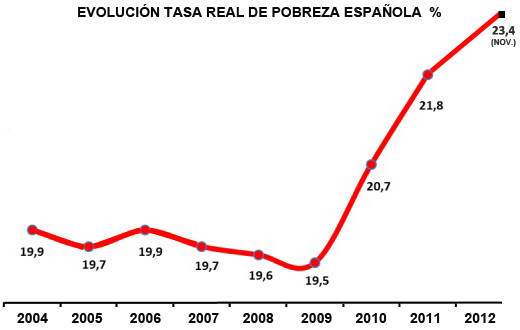 evolucion-real-pobreza-espac3b1ola.jpg
