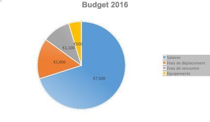 http://www.projetsisit2.fr/pra_2016-2017/pra1/images/PRA-Budget.jpg