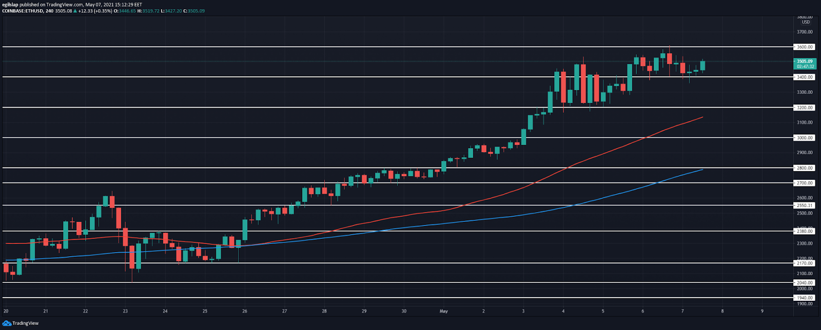 Ethereum price prediction: Ethereum reached $3,600, retests $3,400 as it prepares to move higher