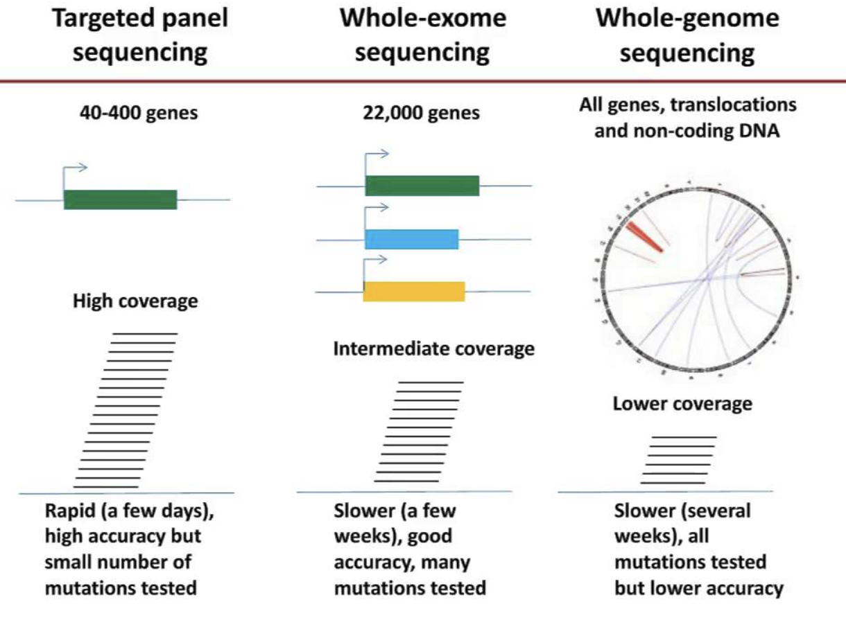 Comparison of Invitae gene panel, whole-exome, and whole-genome sequencing.