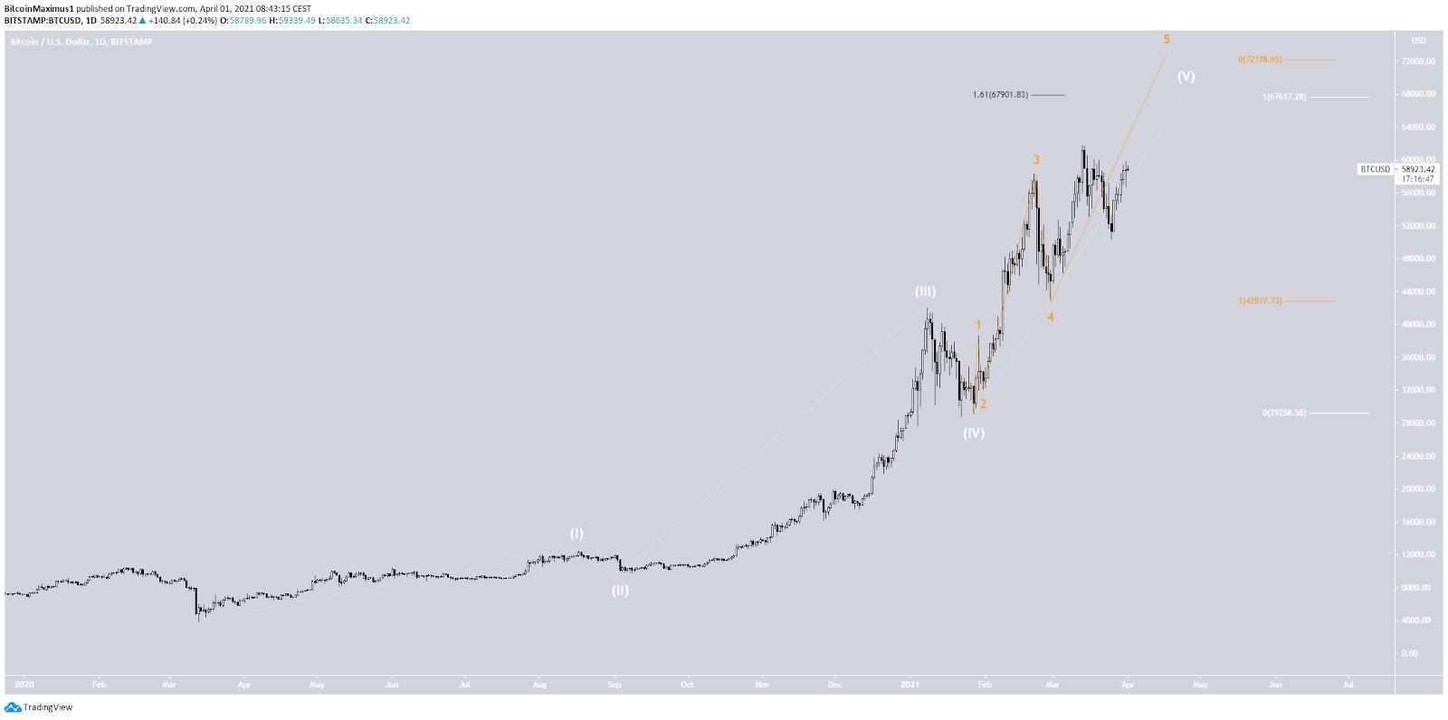 Bitcoin USD Wellenanalyse 01.04.2021