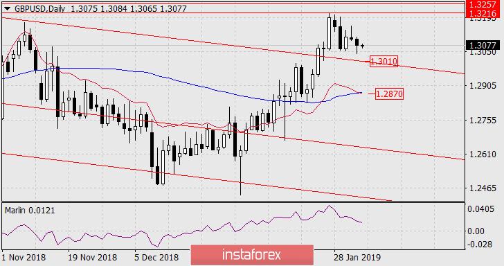 Exchange Rates 04.02.2019 analysis