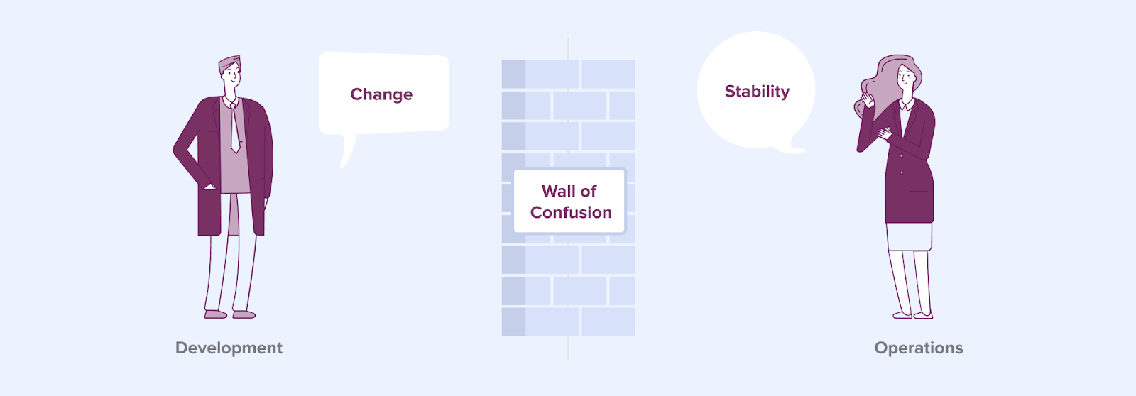 DevOps wall of confusion between development and operations