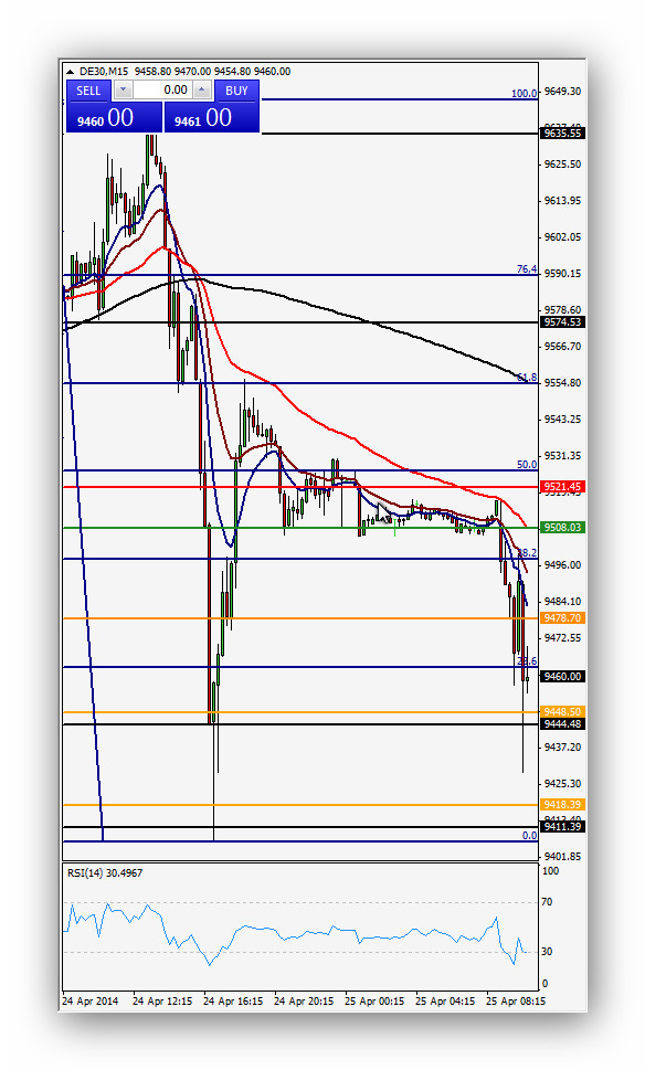 ComparTirtrading Post Day Trading 2014-04-25 Dax 15'