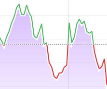 A Mountain Forex Chart