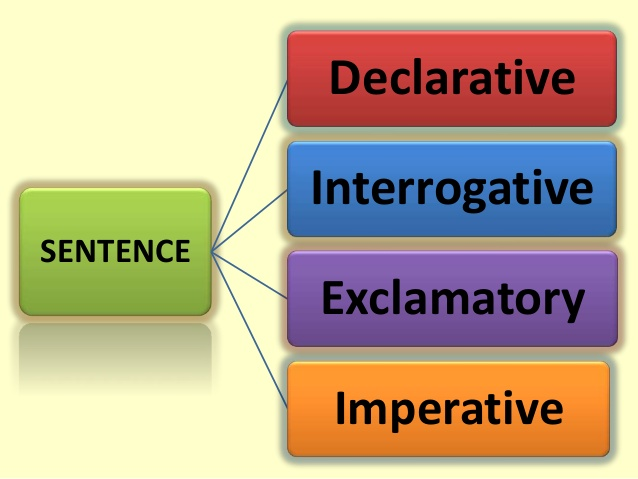 3 Kinds Of Sentences Sentences