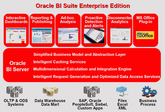 Архітектура Oracle Business Intelligence Suite Enterprise Edition