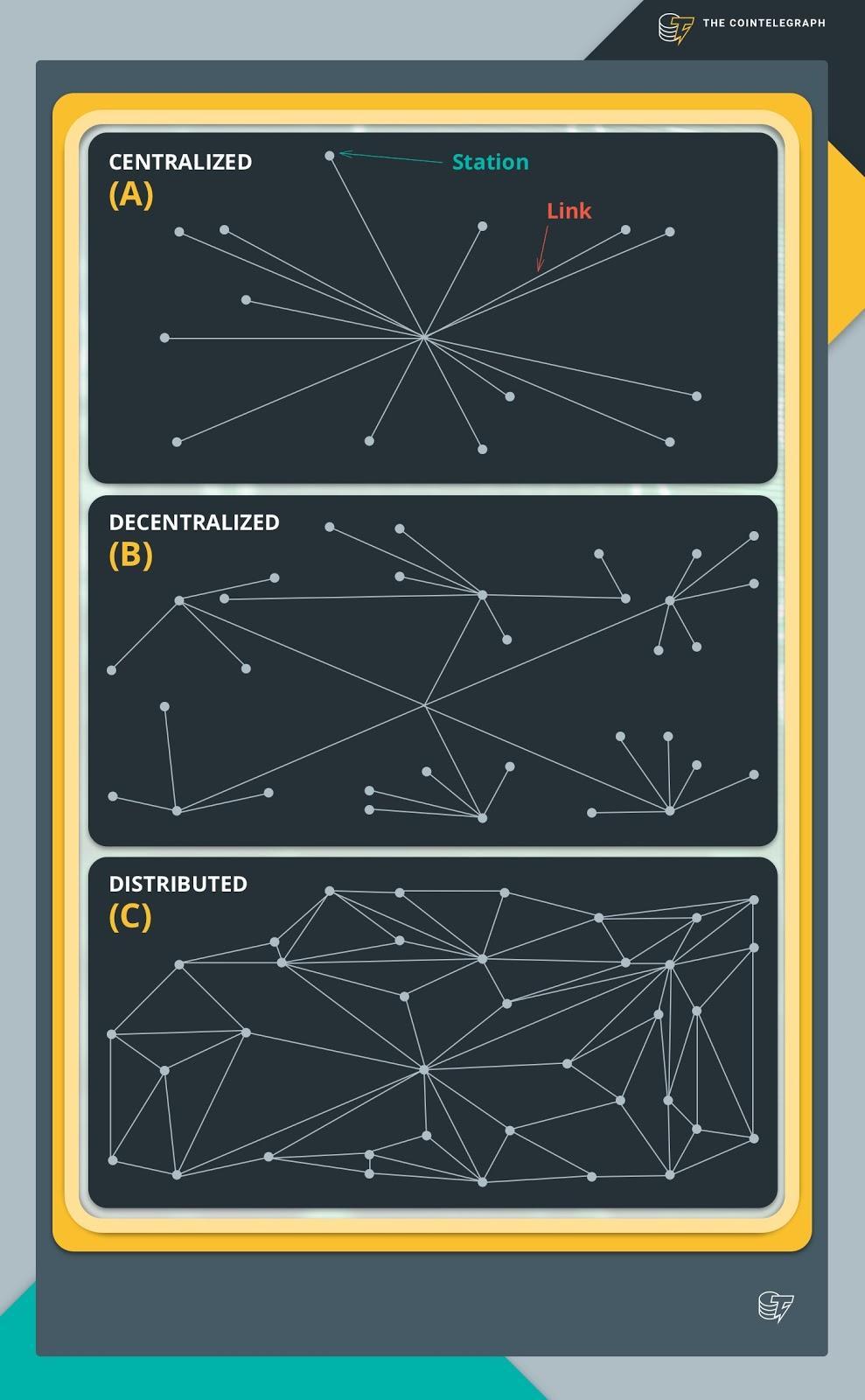 Distributed database explained