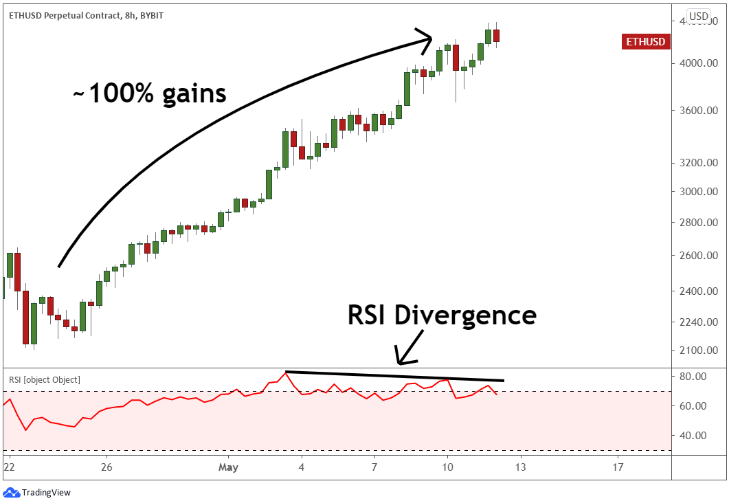 The RSI divergence showing the ETH price is losing the uptrend momentum.