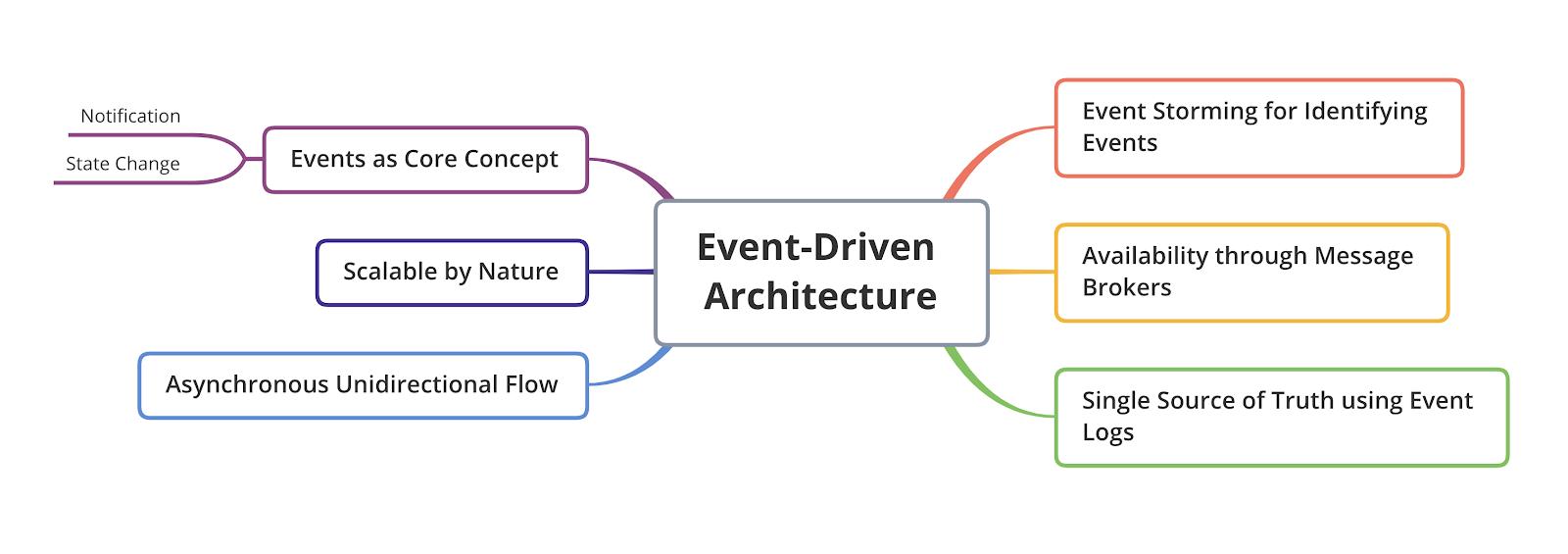 Database architecture tinder Tinder database