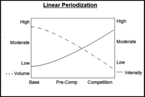 Kinesiology & Sport Review: What is Periodization? The Basics