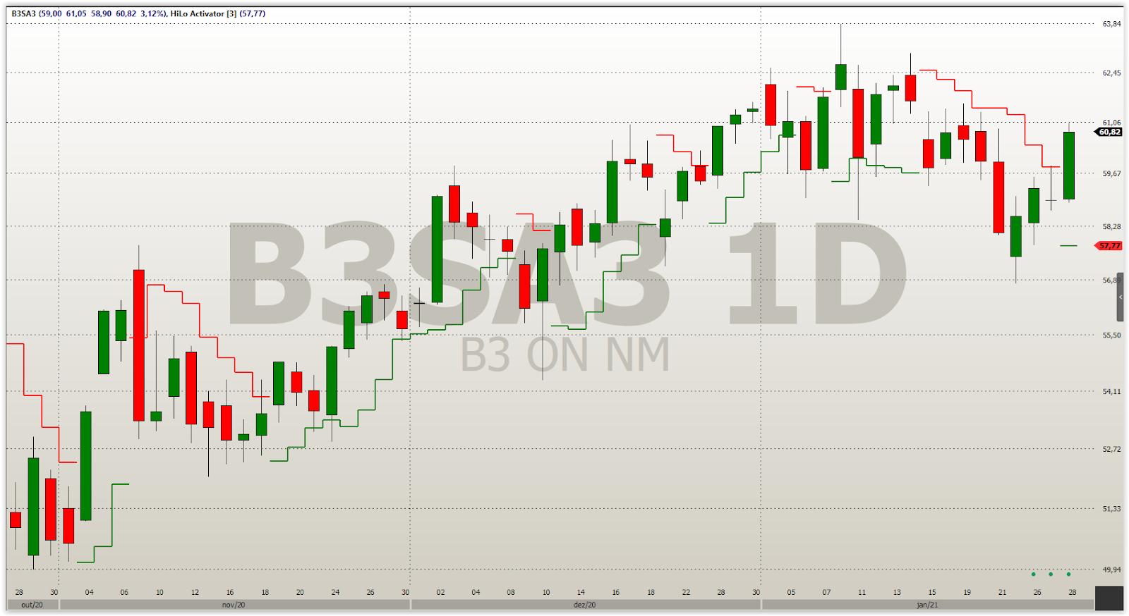 HiLo em B3SA2 Gráfico Diário: Mudança de Sinal.