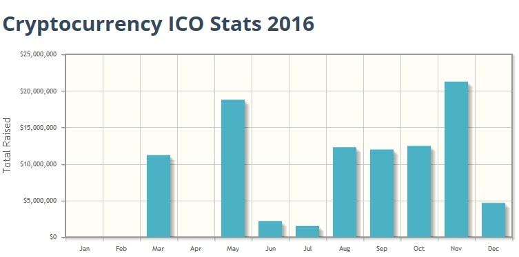 Что такое ICO и как можно заработать на этом?