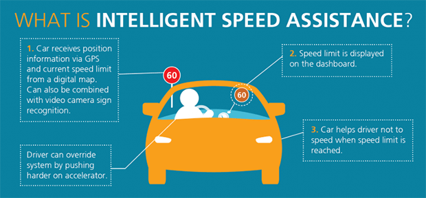 What is Intelligent Speed Assistance