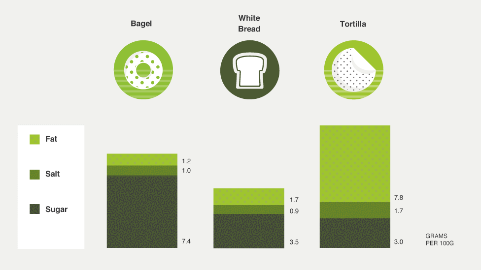 Graphic showing fat, salt and sugar in 100g of white bread, bagel and tortilla