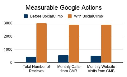 reviews increase with SocialClimb