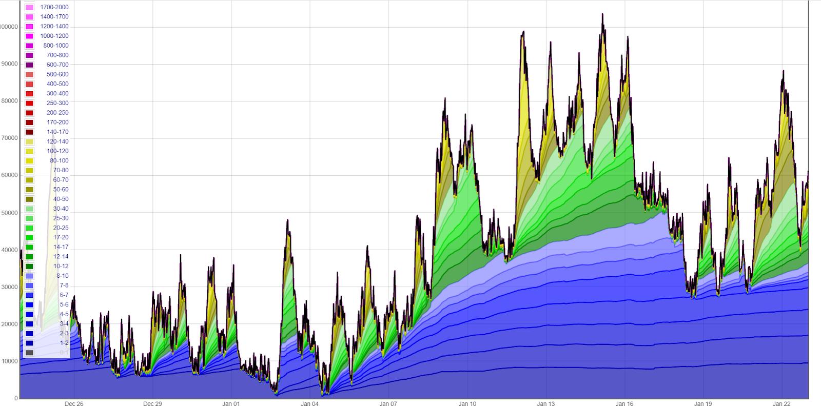 Mempool giao dịch của Bitcoin vẫn chưa được xử lí kể từ kỳ nghỉ Giáng sinh / Năm mới - tình trạng tồn đọng giao dịch và phí giao dịch trung bình đang tăng đều đặn. Nguồn biểu đồ.