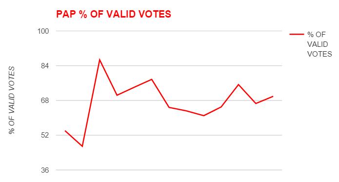 PAP % vote.png