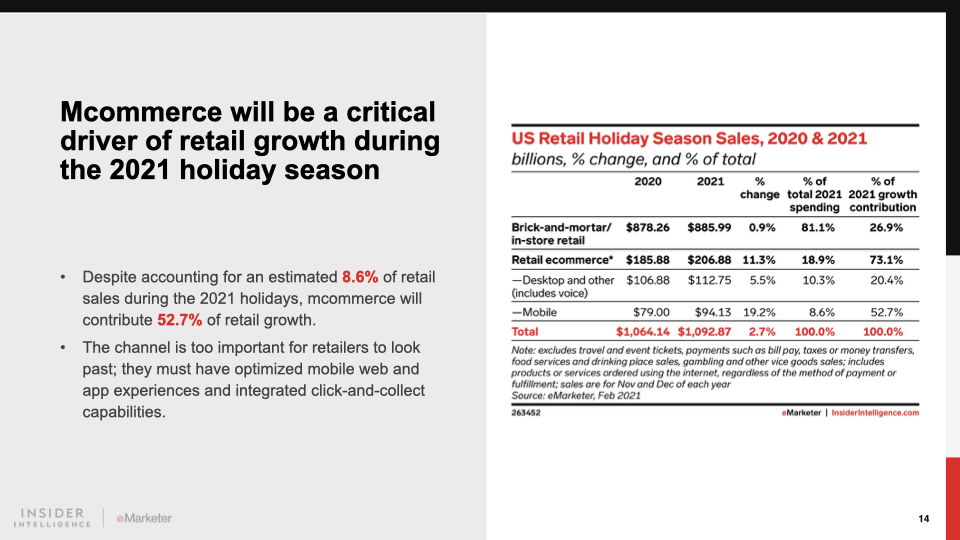 Table of US retail holiday season sales in 2020 and 2021