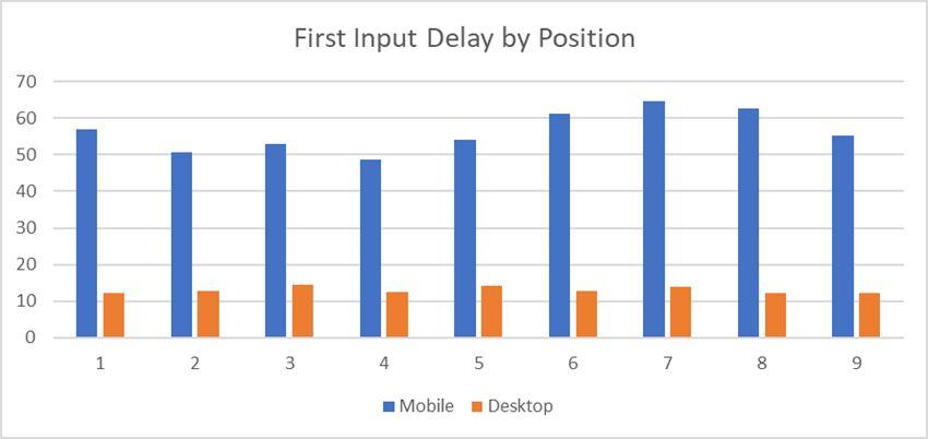 Зависимость позиций от FID Core web vitals
