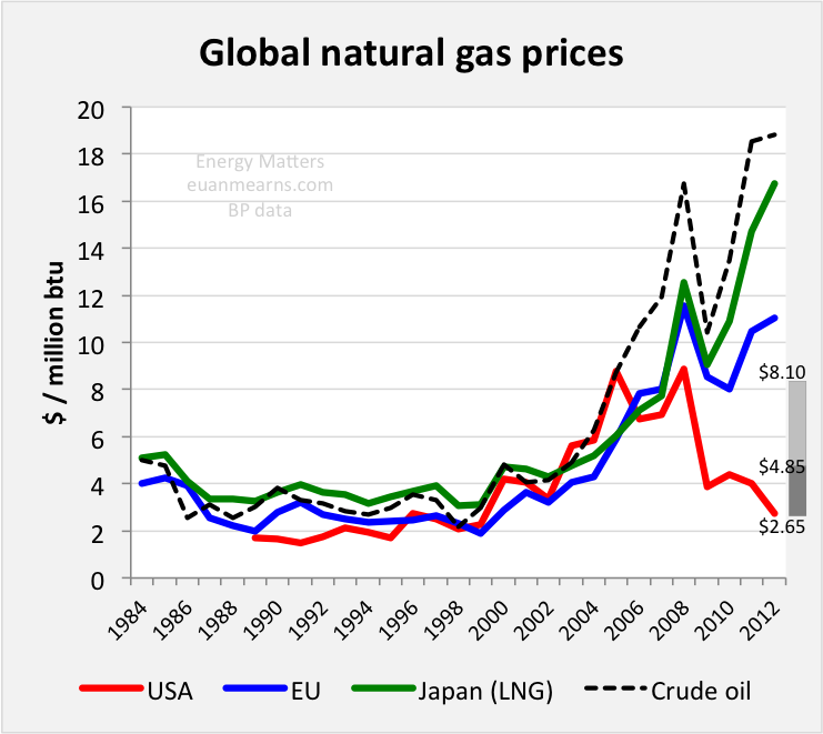 Image result for natural gas prices