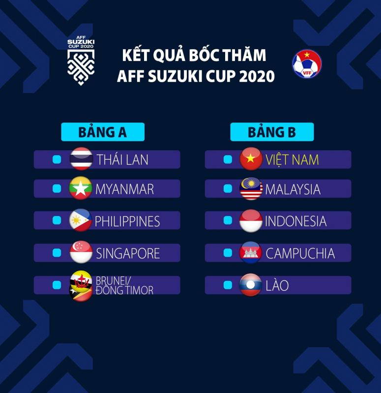 Nhận định kết quả AFF Suzuki Cup 2020