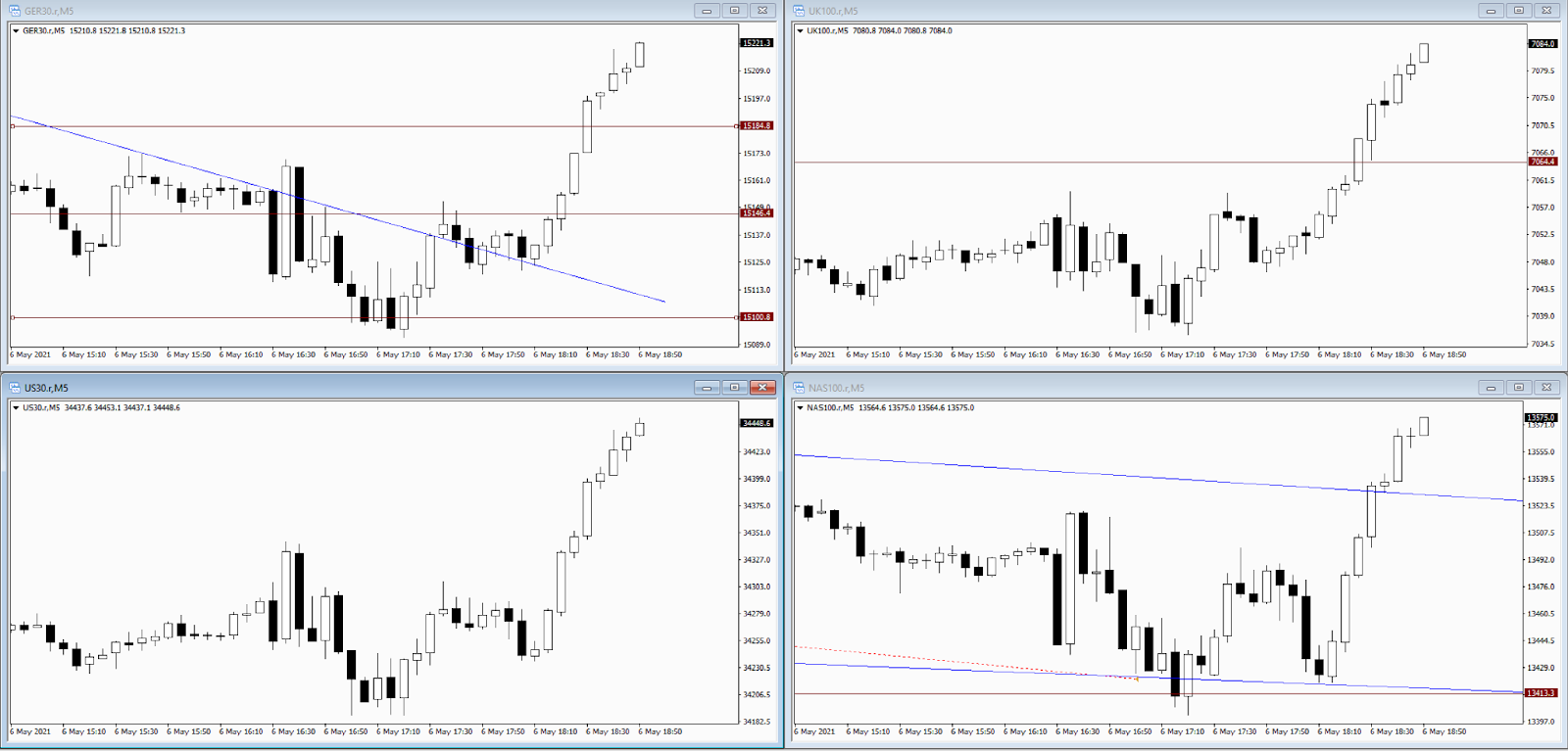 screen layout with 4 charts of US30 DAX30 UK100 FTSE100
